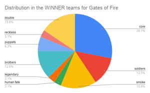 Distribution in the WINNER teams for Gates of Fire.png