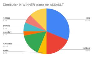 Distribution in WINNER teams for ASSAULT.png